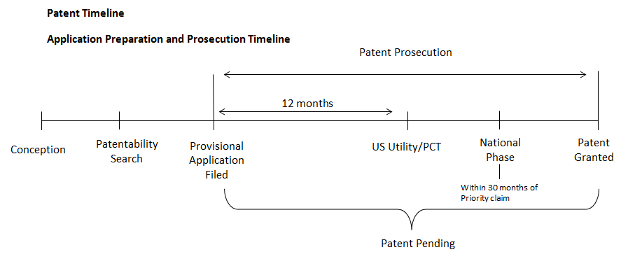 Patenting An Invention Mit Technology Licensing Office