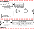 The block diagram of the x-axis controller shows a parametric amplitude control loop and an average position loop.