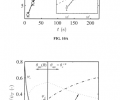 FIGS. 10A-10B represent a series of graphs showing a model prediction of individual drop growth rates averaged for 12 individual droplets. FIG. 10A represents a graph showing the experimentally measured droplet diameters as a function of time. FIG. 10A inset represents a graph showing the model predictions and a fitted R α t1/3 scaling. FIG. 10B represents a graph showing the key thermal resistances normalized to the total thermal resistance corresponding to FIG. 10A as a function of droplet radius.