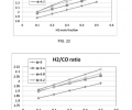 FIG. 22 shows the H2/CO ratio of the syngas as a function of the H2 concentration in the fuel for one engine operating condition. FIG. 23 shows the H2/CO ratio of the syngas as a function of the H2O concentration in the fuel for one engine operating condition