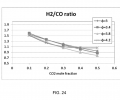FIG. 24 shows the H2/CO ratio as a function of the CO2 concentration in the fuel for one engine operating condition