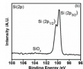 Figure 2.  Si (2p) XPS spectrum of the surface resulted from Process A. The samples have been exposed to air pr ior to XPS measure- ments, but the growth of oxide is inhibited by the iCVD passivation. c