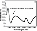 Figure 3.  Reflection spectrum of the surface resulted from Process B. The 200 nm ARC is grafted on Si via iCVD passivation layer. The refl ection at the wavelength with maximum solar irradiance is suppressed.