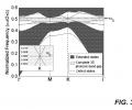 FIG. 3 is a dispersion diagram, corresponding to the fcc structure shown in FIG. 2, projected over the first Brillouin zone of the in-plane triangular lattice characterizing the hole and rod layers of the fcc structure (the inset shows an enlarged view of the dispersion diagram near the Dirac point).