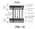 FIG. 1C Energy level diagram.