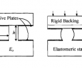 Geometry of actuator in (a) neutral and (b) energized states.