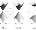 FIG. 1A is a three-dimensional plot of an energy band structure for a two-dimensional photonic crystal characterized by a Dirac cone.  FIG. 1B is a three-dimensional plot of an energy band structure for a two-dimensional photonic crystal characterized by dispersion relations approaching a Dirac point.  FIG. 1C is a three-dimensional plot of an energy band structure for a two-dimensional photonic crystal characterized by a pair of energy bands with quadratic dispersion.