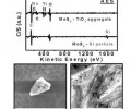 FIG. 4 a plots nano-AES spectra for the as-grown MoS2 on silicon particles and on an aggregation of TiO2 nanoparticles.  FIG. 4 b is an SEM image of the as-grown MoS2 on a silicon particle.  FIG. 4 c is an SEM image of the as-grown MoS2 on an aggregation of TiO2 nanoparticles.