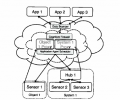 Data Proxies extend the Cloud architecture, with estimators creating interpolated approximates rather than exact mirrors of input data. An Application Agent manages the data query request rate, a Data Bouncer validates credentials, and the Cognitive Firewall tests commands against system limits to prevent injurious actuation.