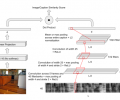 The architecture of the audio/visual neural network with the embedding dimension denoted by d and the caption length by L. Separate branches of the network model the image and the audio spectrogram, and are subsequently tied together at the top level with a dot product node which calculates a similarity score for any given image and audio caption pair.