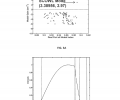FIGS. 3A-3B are graphs illustrating the operational characteristics of a 1060 nm VLM SCOWL formed in accordance with the invention;