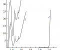 Fig. 1. Optical density spectra in the near-IR region of the (1) ZnTe crystals and ZnTe:Co crystals annealed at (2) 1073 and (3) 1123 K. The measurement temperature is 293 K.