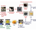 Fig. 2 Synthetic process of lead iodide perovskite materials from a lead-acid car battery.