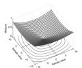 Fig. 2 Measure for p = 1 (norm l1) as a function of the missing samples values