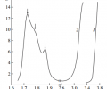 Fig. 2. Optical density spectra of the (1) ZnS and (2) ZnS:Co crystals in the near-IR region. The measurement temperature is 293 K.