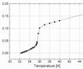 Fig. 3. Resistance vs. temperature profile of one of the MgB2 joints. The transition started at 36 K, and the joint became superconducting at 32 K.