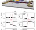 Figure 3 | Control of domain wall propagation in magnetic nanowire conduits.