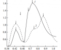 Fig. 3. Optical density spectra of the (1) ZnTe:Co and (2) ZnS:Co crystals in the mid-IR region. The measurement temperature is 293 K.