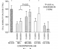 Effects of NRG monomers and homodimers, EGF-NRG heterodimers, and EGF and NRG monomers on cardiomyocyte viability in the presence of doxorubicin.