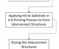 Flowchart of method to form a 3D printed electronic component using the conductive ink