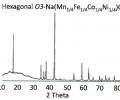 Powder XRD pattern of Na(Mn0.5Fe0.5Co.5Ni0.5)O2