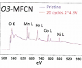 TEM-EELS spectra of MFCN show the oxygen edge together with four transition metal edges from a single crystal particle are very similar between the pristine and cycled samples