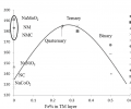 Initial discharge capacities plotted against Fe concentration in the transition metal layers
