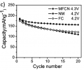 Cyclability test results of MFCN compared to FC and NM, between 1.9 V and 4.2 V and at a charge/discharge rate of C/10