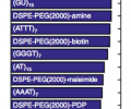 The relative surface coverage of the polymer wrappings ranked in descending order.