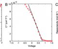 Fig. 2 Characterization of fiber-integrated photodiode. (A) Current per length for distributed photodiode in the dark and under illumination from simulated AM1.5G source. (Inset) Shows bias polarity. (B) Inverse square of capacitance as a function of applied voltage reveals a junction built-in voltage of 0.8 V. (C) Responsivity as a function of wavelength.
