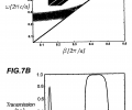 FIG. 7A is a plot of the calculated photonic band structure for the fiber of FIG. 4; FIG. 7B is a plot of the calculated HE11 mode transmission spectrum as a function of wavelength for the fiber of FIG. 4;