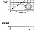 FIG. 9A is a plot of experimentally measured current-voltage characteristics of the fiber photodetector configuration of FIG. 8A; FIG. 9B is a plot of experimentally measured fiber resistance as a function of illumination intensity for the fiber photodetector configuration of FIG. 8A;