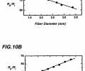 FIG. 10A is a plot of experimentally measured fiber resistance as a function of fiber diameter for a given fiber illumination, for the fiber photodetector configuration of FIG. 8A; FIG. 10B is a plot of experimentally measured fiber resistance as a function of illuminated fiber length for a given fiber illumination, for the fiber photodetector configuration of FIG. 8A;