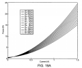 FIG. 19A illustrates the static performance of the actuator in accordance with a preferred embodiment of the present invention, in particular, a plot of force (N) versus current (A);