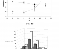 FIGS. 3A-D are graphs illustrating the effect of pH on nanoparticle properties.