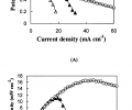FIG. 6 depicts (a) Potential (V) vs Current density (mA cm−2) for LPEI/PAA Δ, PDAC/PAMPS ▴; PEO/PAA ◯; (b) Corresponding power density plot for the same set of membranes. Conditions: LPEI/PAA Pair=2.0 psi, PH2=0.5 psi, RH=55-75%. PDAC/PAMPS Pair=2.0 psi, PH2=0.5 psi, RH=51-60%. PEO/PAA Pair=2.0 psi, PH2=0.5 psi, RH=50-60%. Temperature=22.5-24° C. Area of the electrode is 0.5 cm−2. Solid lines are guide to the eye.
