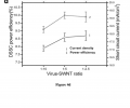 FIG. 4 d is a graph showing the dependence of power conversion efficiency and short circuit current on the degree of bundling of SWNTs controlled by virus-to-SWNT ratio.