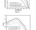 FIG. 12 is a graph showing the device performance of control DSSCs. Device performance of DSSCs with only TiO2 nanoparticles (line 1), TiO2 nanoparticles and virus/TiO2 complex without SWNT (line 2), TiO2 nanoparticles with surfactant-stabilized SWNT (line 3), and TiO2 nanoparticles with as-produced SWNT powders (line 4). FIG. 13 is a graph showing IPCE measured for various DSSCs. DSSCs with only TiO2 nanoparticles and with different SWNTs of various concentrations are compared.