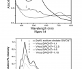 FIG. 14 is a spectra showing the comparison of absorption spectra from SWNTs and N719 dye in the visible region. FIG. 15 is a PL spectra of virus-SWNT complex solutions with various virus-to-SWNT ratios.