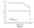 FIGS. 9A-9B illustrate conductivity data for certain embodiments of the invention;