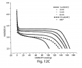 FIGS. 12A-12E illustrate electrochemical performance data for various embodiments of the invention;