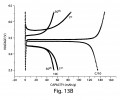FIGS. 13A-13B illustrate electrochemical performance data for various embodiments of the invention;