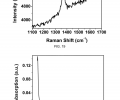 FIG. 19 presents the Raman spectra of the fabricated h-BN film on the Si/SiO2 substrate. FIG. 20 presents the photo-absorption spectra of a fabricated h-BN film on a quartz substrate.