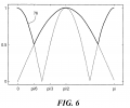 FIG. 6 is a plot of a current magnitude envelope;