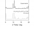 FIG. 7 is a graph of powder X-ray diffraction results for [Et3NH]2[Zn3(BDC)4]*DMF synthesized using cathodic electrodeposition, according to an illustrative embodiment of the invention.