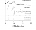FIG. 13 is a graph of powder X-ray diffraction results for Zn3(BDC)3(H2O)2*(DMF) and interpenetrated MOF-5 synthesized using cathodic electrodeposition on a copper surface, according to an illustrative embodiment of the invention.