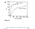 FIG. 8 demonstrates crossover of Ogston sieving and entropic trapping of DNA molecules in an embodiment of the device.FIG. 9 demonstrates the tan θ of different streams as a function of Ex/Ey at a fixed Ey=25 V/cm (50-bp (˜), 150-bp (◯), 300-bp (Δ), 500-bp (∇), 766-bp (⋄)).