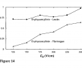 FIG. 14 demonstrates the resolution Rs of an embodiment of a charge-based separation between the streams B-phycoerythrin—lectin and B-phycoerythrin—fibrinogen as a function of EX at a fixed electric field Ey=75 V/cm.