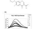 FIG. 12A depicts the chemical structure of ciprofloxacin, a broad spectrum antibiotic that fluoresces naturally due to its aromatic structure. FIG. 12B depicts release characteristics from poly 1/poly(BCD)-ciprofloxacin films. Poly 1/poly (BCD)-ciprofloxacin films were put into phosphate-buffered saline (PBS) solution, and fluorescent intensity of the solution was scanned at various time points ranging from 0.83 hours to 69.3 hours in solution.