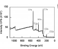 FIG. 8 depicts an XPS spectrum of fully washed CA-CHX fibers with 7.3 wt % of bound CHX.